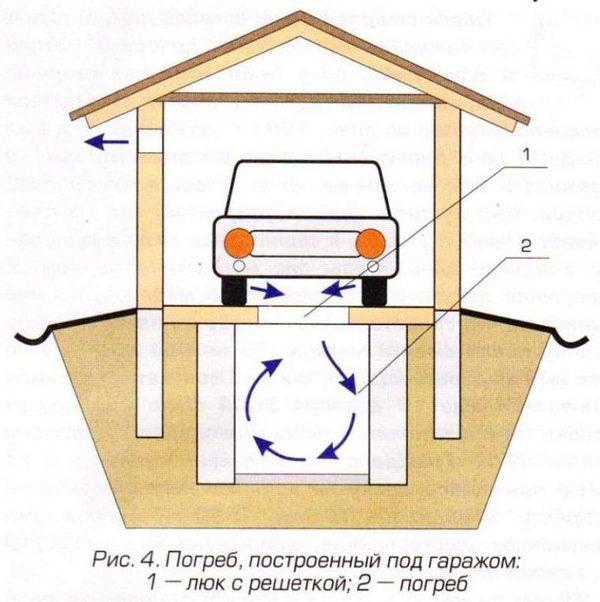 Вентиляционный люк для погреба в гараже