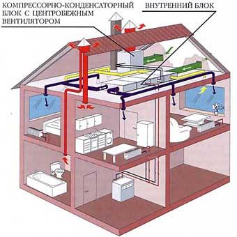 Оборудование для кондиционирования воздуха в жилом доме