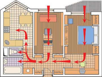 Схема движения воздуха по квартире
