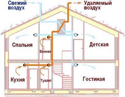 Пример установленной вентиляции в частном доме