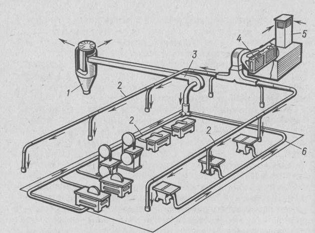 Механический тип воздухообмена на предприятии