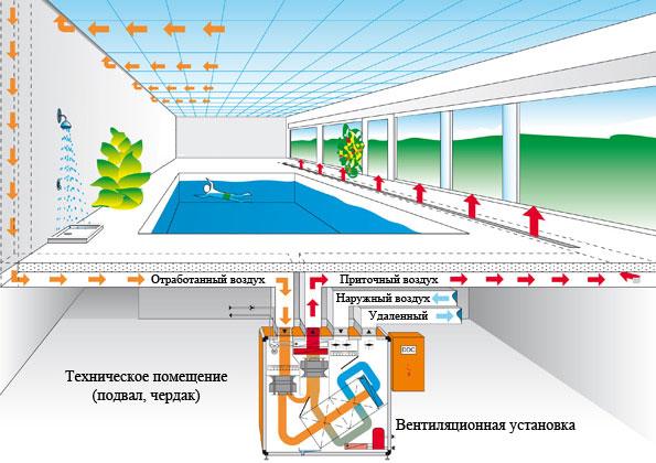Правильно оборудованная бассейная вентиляция