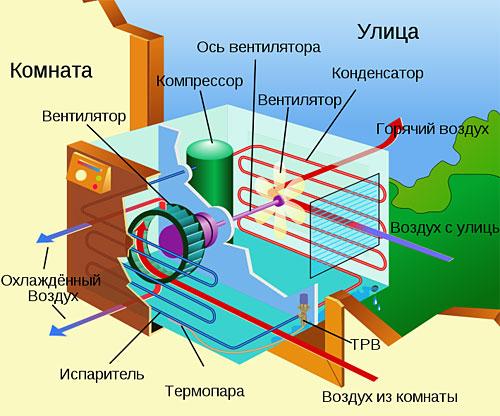Внутренняя схема кондиционера