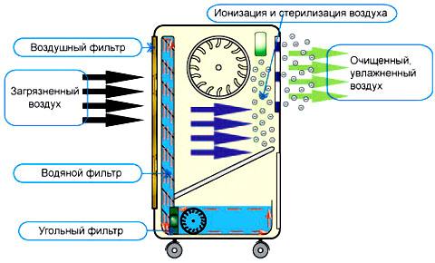 Схема работы переносного кондиционера