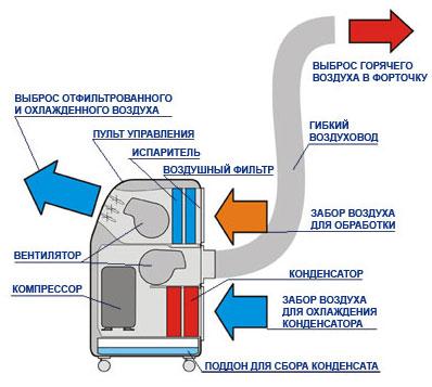 Схема устройства мобильных кондиционеров
