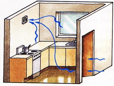 Как работает вентилятор в кухне