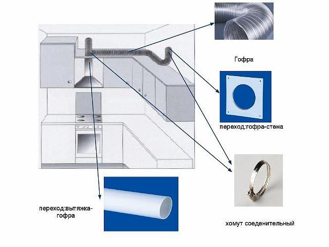 Вентиляция для вытяжки на кухне своими руками 418