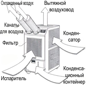 Принцип работы мобильного кондиционера