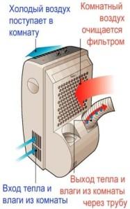 Устройство мобильного кондиционера