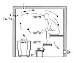 Обмен воздуха в бане