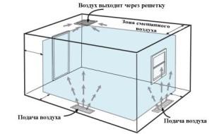 Структура вентиляции