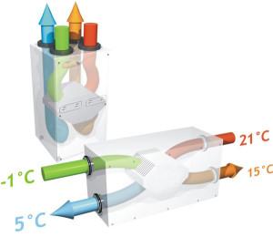 Теплообмен с помощью рекуператора
