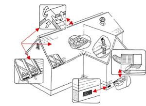 Особенности вентиляции в доме