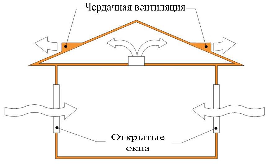 Как сделать вентиляцию в деревянных окнах