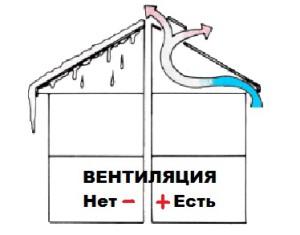 Назначение вентиляции