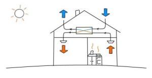 Вентиляция в небольшом доме