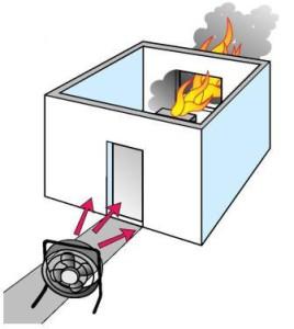Принцип работы противопожарной вентиляции