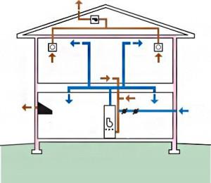 Вытяжная система вентиляции в доме