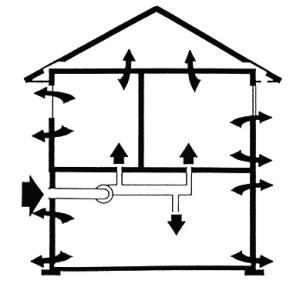 Принудительная система вентиляции в доме