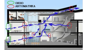 Вентиляция с автоматическими датчиками