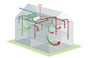 Функционирование вентиляционной системы