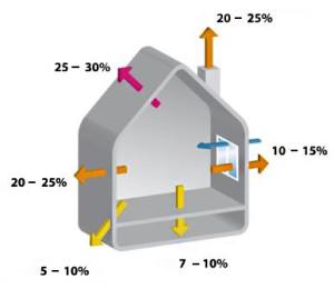 Расчёты теплопотери в доме