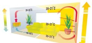Особенности работы инфракрасного отопления