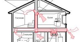 Как правильно организовать вентиляцию в жилом доме?
