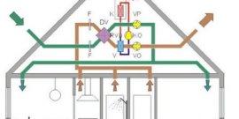 Какие бывают виды вентиляционных систем?