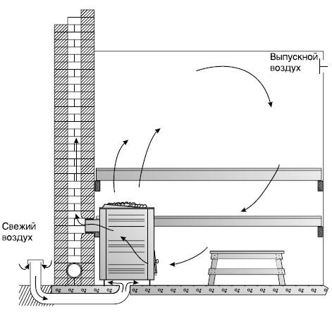 Схема движения воздуха в кирпичной бане