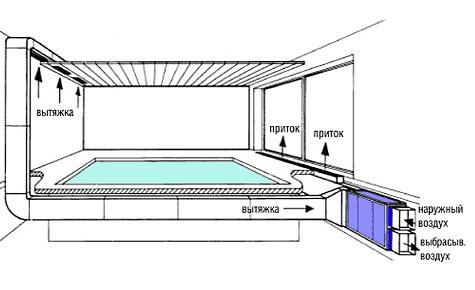 Пример вентиляционной системы установленной в бассейне