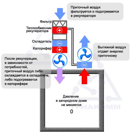Схема работы вентиляции с рекуператором тепла