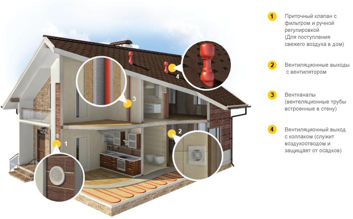 Виды вентиляции применяемых в каркасном здании