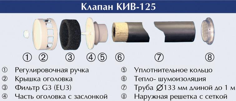 Схема клапана КИВ-125