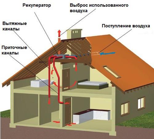 Механическая установка вентиляции
