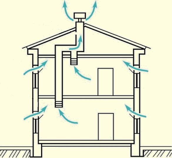 Схема работы вентиляции в частном доме