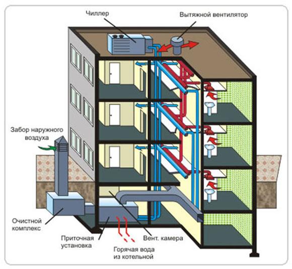 Схема вентиляции установленной в многоэтажном доме