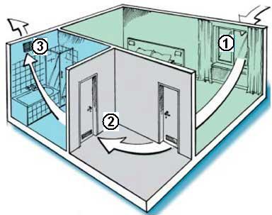 Схема простейшей вентиляциии