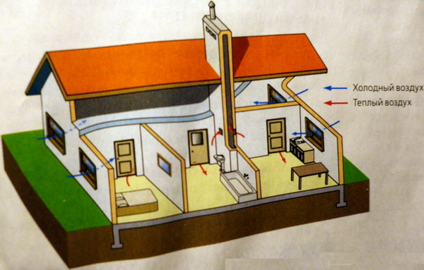 Расчет движения воздуха по дому