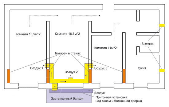 Расчет системы вентиляции для квартиры