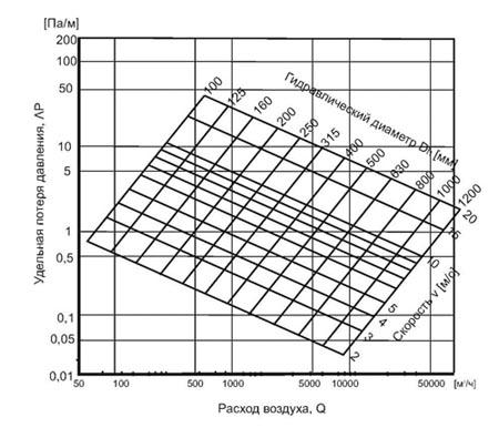 Диаграмма расчета потери давления в воздуховодах