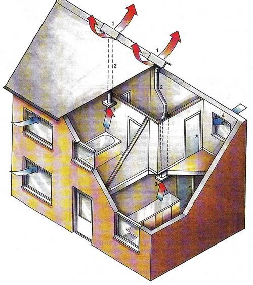 Один из типов вентиляционных систем