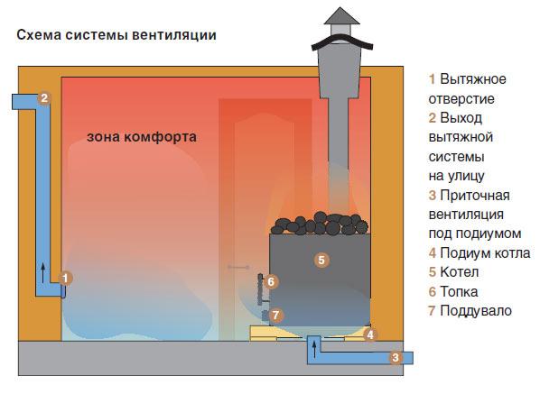 Как устроена банная вентиляционная система
