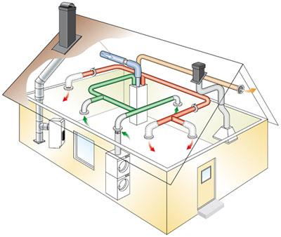 Как выглядит вентиляционная система коттеджа