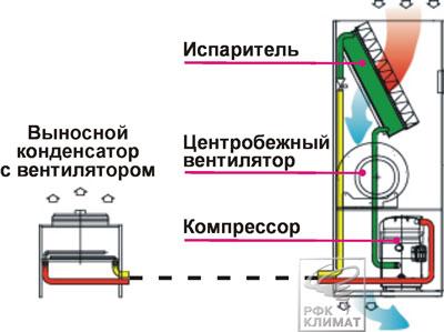 Схема устройства прецизионного кондиционера с выносным конденсатором
