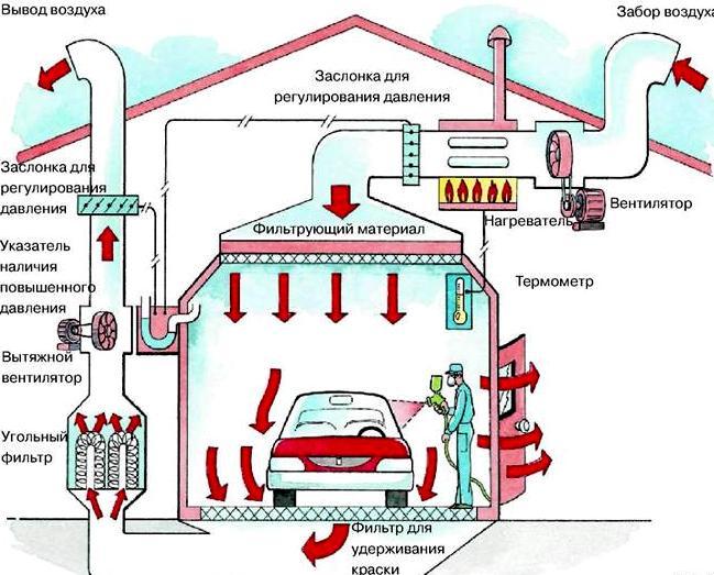 Схема вентиляционной системы покрасочной камеры