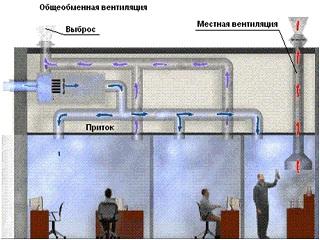 Схема работы вытяжного типа вентиляции