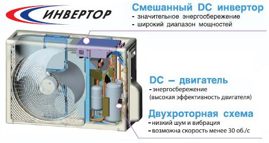Схема работы инверторного типа кондиционеров