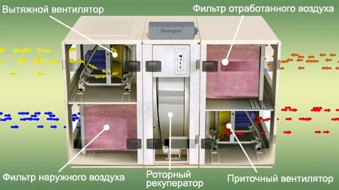 Схема роторного рекуператора