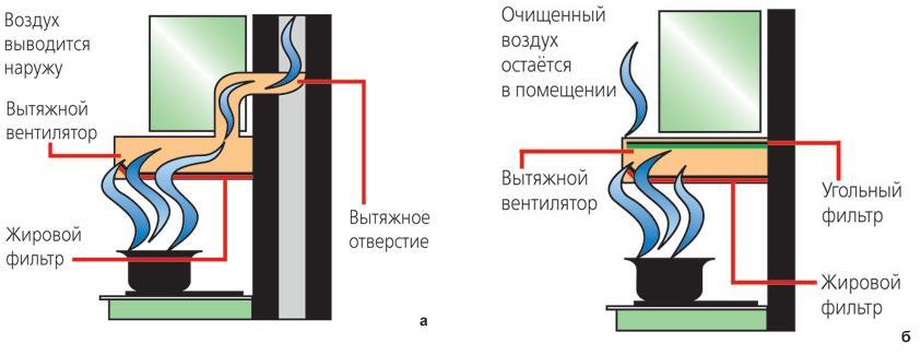 Угольная вытяжка для установки на кухню